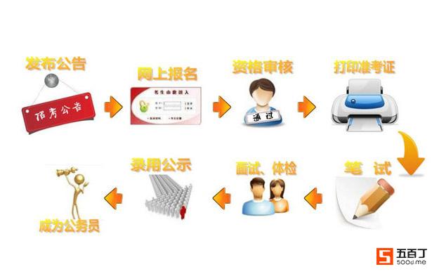 河南省公务员考试基本流程1.jpg