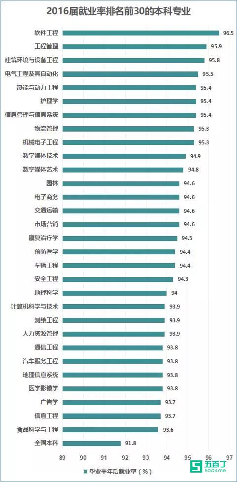 各高校专业月收入最新排名出炉2.jpg