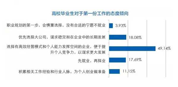 毕业生求职重晋升与薪酬,心理薪酬预期大幅提升2.jpg