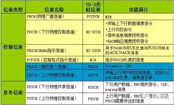 华为LTE面试问题汇总1.webp.jpg