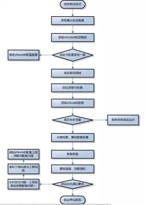 华为LTE面试问题汇总6.webp.jpg