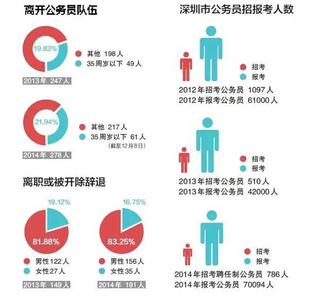 深圳公务员离职调查2.jpg