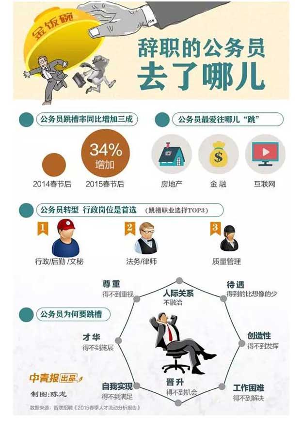 深圳公务员离职调查3.jpg