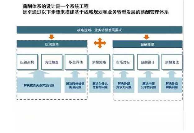 企业薪酬体系设计1.jpg