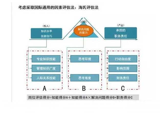 企业薪酬体系设计5.jpg