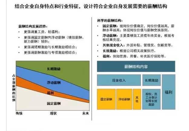 企业薪酬体系设计12.jpg