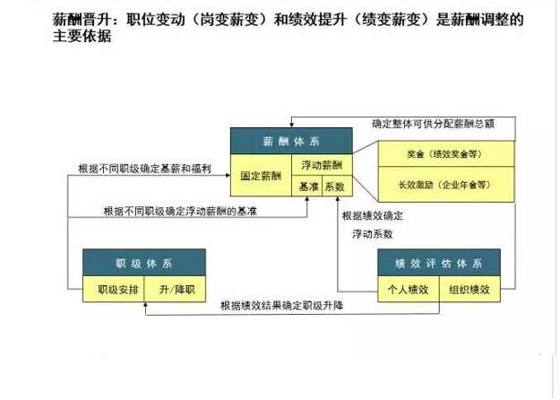 企业薪酬体系设计13.jpg
