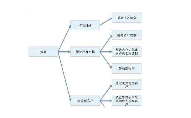 咨询公司面试案例解析.jpg