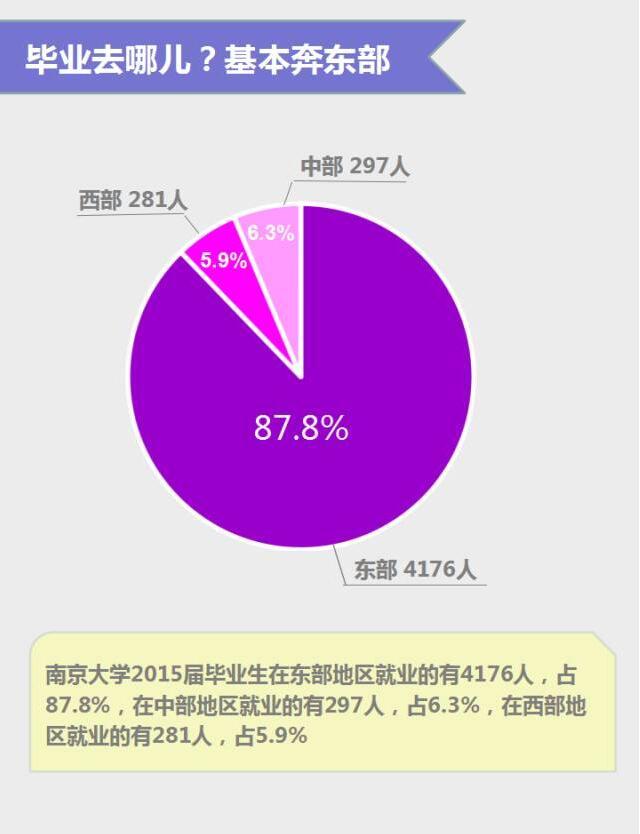 南京大学2015就业报告 | 毕业后的你,逃离北上广?还是?