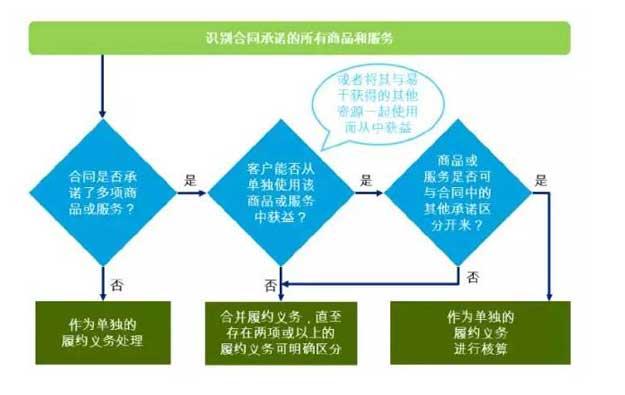 最重要的会计科目(上):收入确认新准则IFRS15