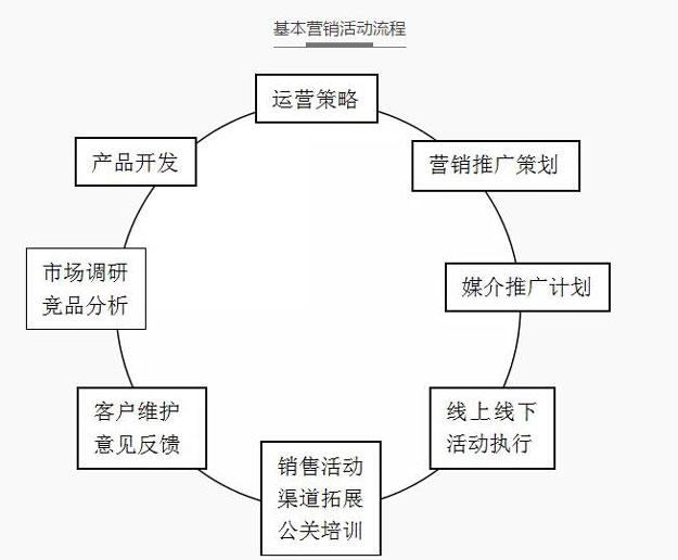 从纸面到现场,策划活动相关问题集锦2.jpg