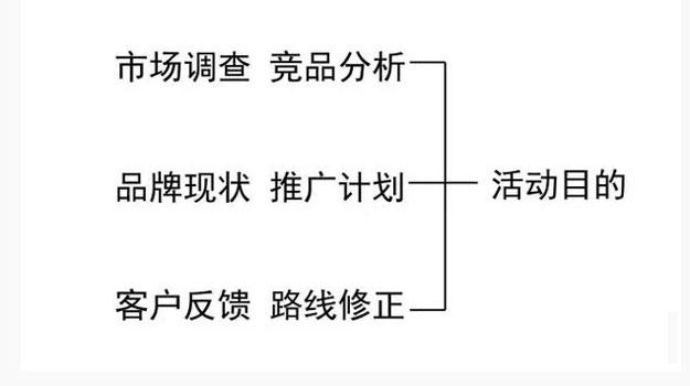 从纸面到现场,策划活动相关问题集锦5.jpg