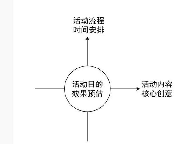 从纸面到现场,策划活动相关问题集锦6.jpg